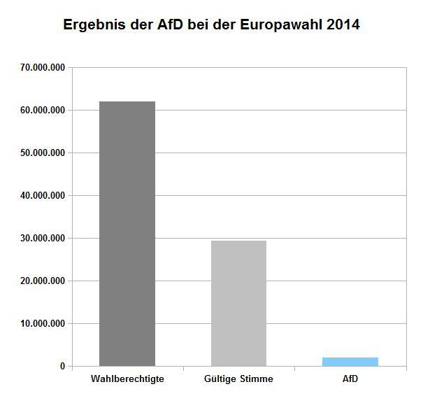 Wahlergebnis-Volkspartei-AfD